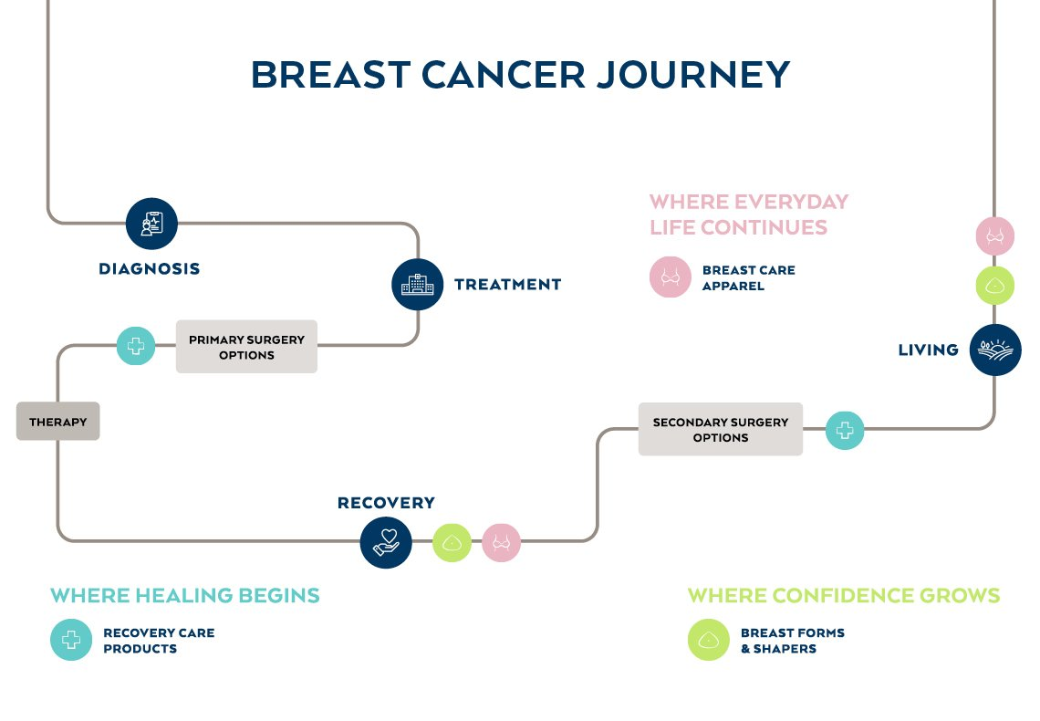 The Amoena Solution breast cancer journey